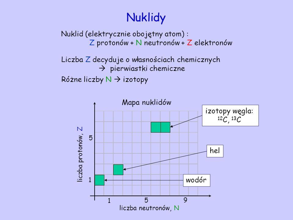 Nuklidy Nuklid (elektrycznie obojętny atom) :
