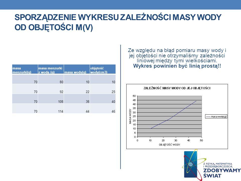 Sporządzenie wykresu zależności masy wody od objętości m(V)