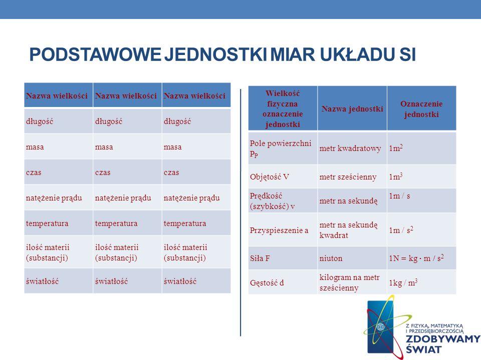 Podstawowe jednostki miar układu SI