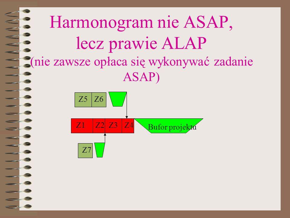 Harmonogram nie ASAP, lecz prawie ALAP (nie zawsze opłaca się wykonywać zadanie ASAP)