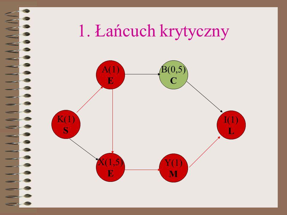 1. Łańcuch krytyczny A(1) E B(0,5) C K(1) S I(1) L X(1,5) E Y(1) M