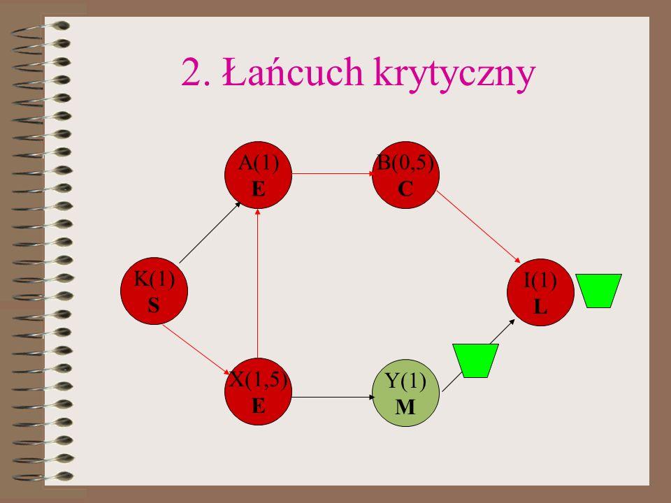 2. Łańcuch krytyczny A(1) E B(0,5) C K(1) S I(1) L X(1,5) E Y(1) M
