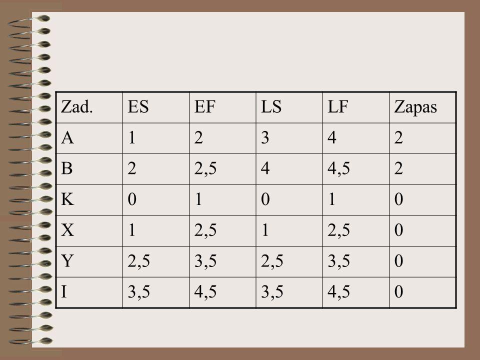 Zad. ES EF LS LF Zapas A 1 2 3 4 B 2,5 4,5 K X Y 3,5 I