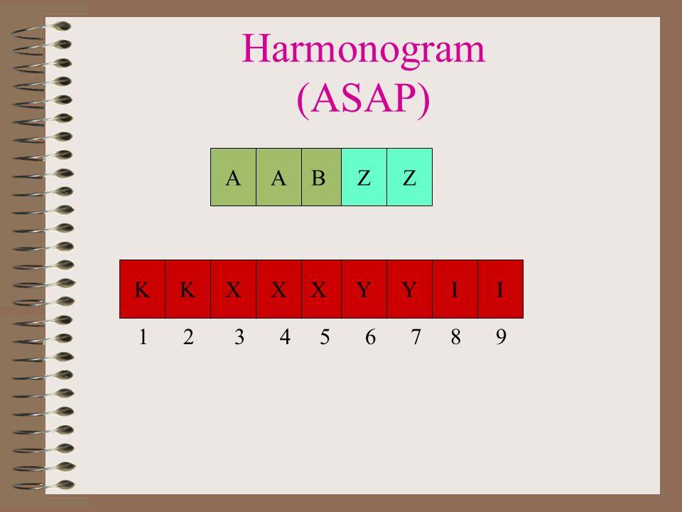 Harmonogram (ASAP) A A B Z Z K K X X X Y Y I I 1 2 3 4 5 6 7 8 9