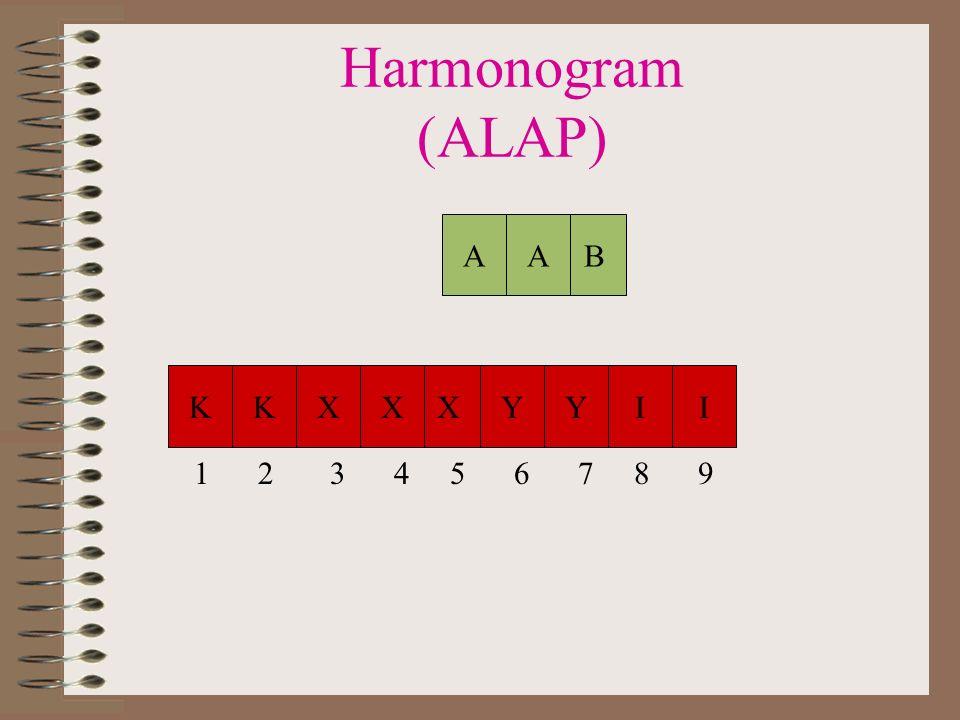 Harmonogram (ALAP) A A B K K X X X Y Y I I 1 2 3 4 5 6 7 8 9