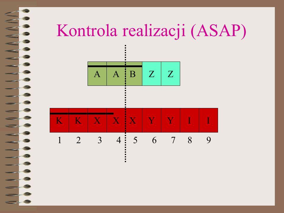Kontrola realizacji (ASAP)