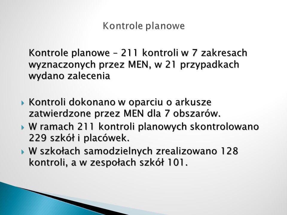 Kontrole planowe Kontrole planowe – 211 kontroli w 7 zakresach wyznaczonych przez MEN, w 21 przypadkach wydano zalecenia.
