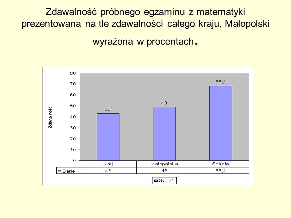 Zdawalność próbnego egzaminu z matematyki prezentowana na tle zdawalności całego kraju, Małopolski wyrażona w procentach.