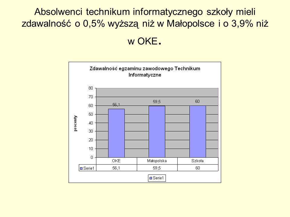 Absolwenci technikum informatycznego szkoły mieli zdawalność o 0,5% wyższą niż w Małopolsce i o 3,9% niż w OKE.