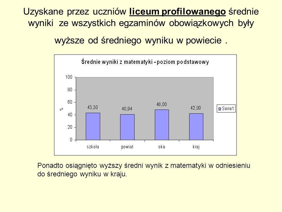 Uzyskane przez uczniów liceum profilowanego średnie wyniki ze wszystkich egzaminów obowiązkowych były wyższe od średniego wyniku w powiecie .