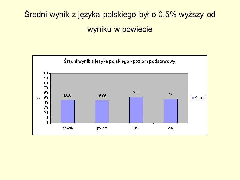 Średni wynik z języka polskiego był o 0,5% wyższy od wyniku w powiecie