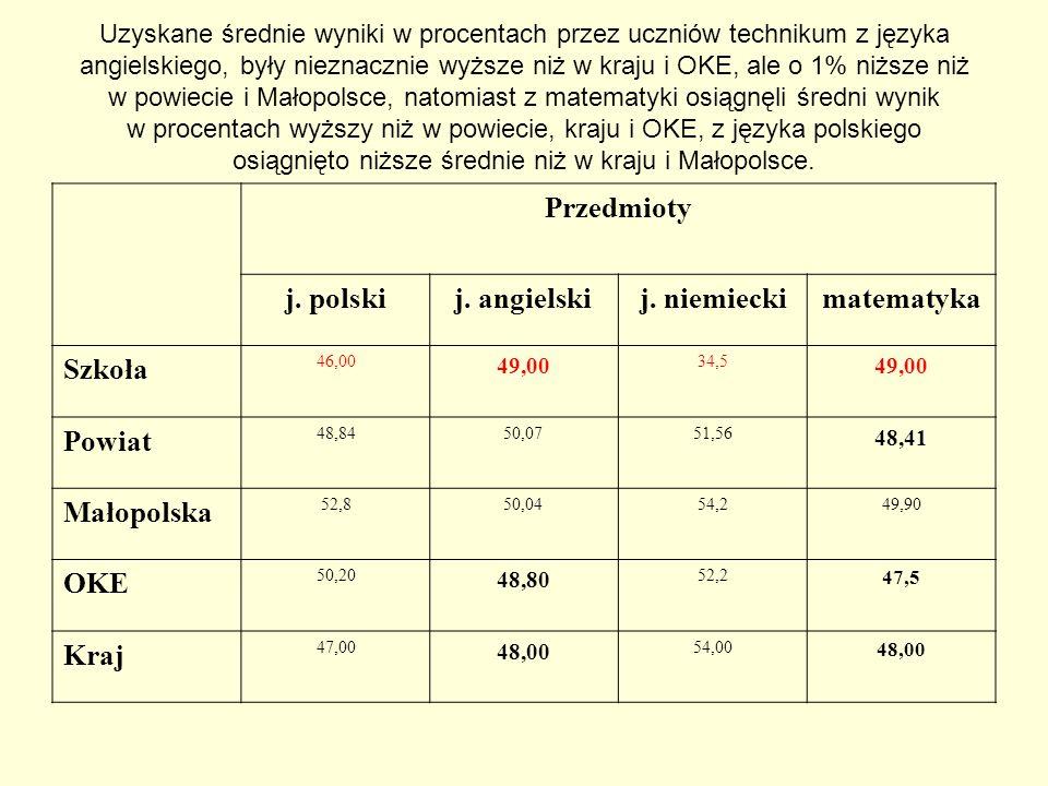 Przedmioty j. polski j. angielski j. niemiecki matematyka
