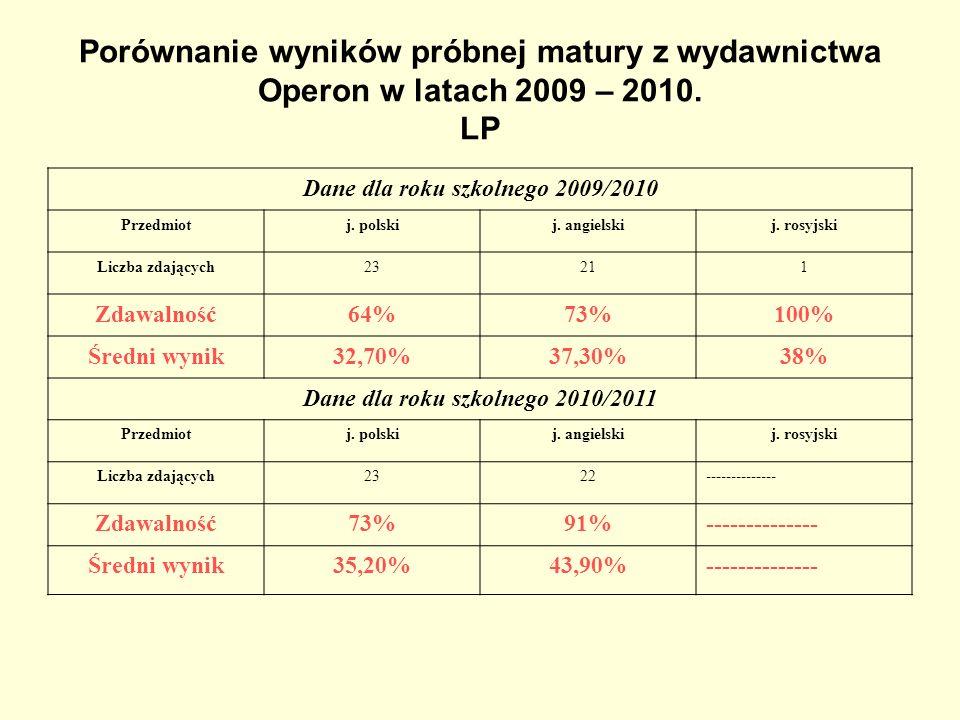 Dane dla roku szkolnego 2009/2010 Dane dla roku szkolnego 2010/2011