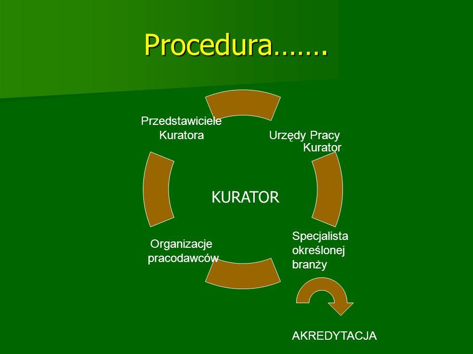 Procedura……. KURATOR Specjalista określonej branży AKREDYTACJA