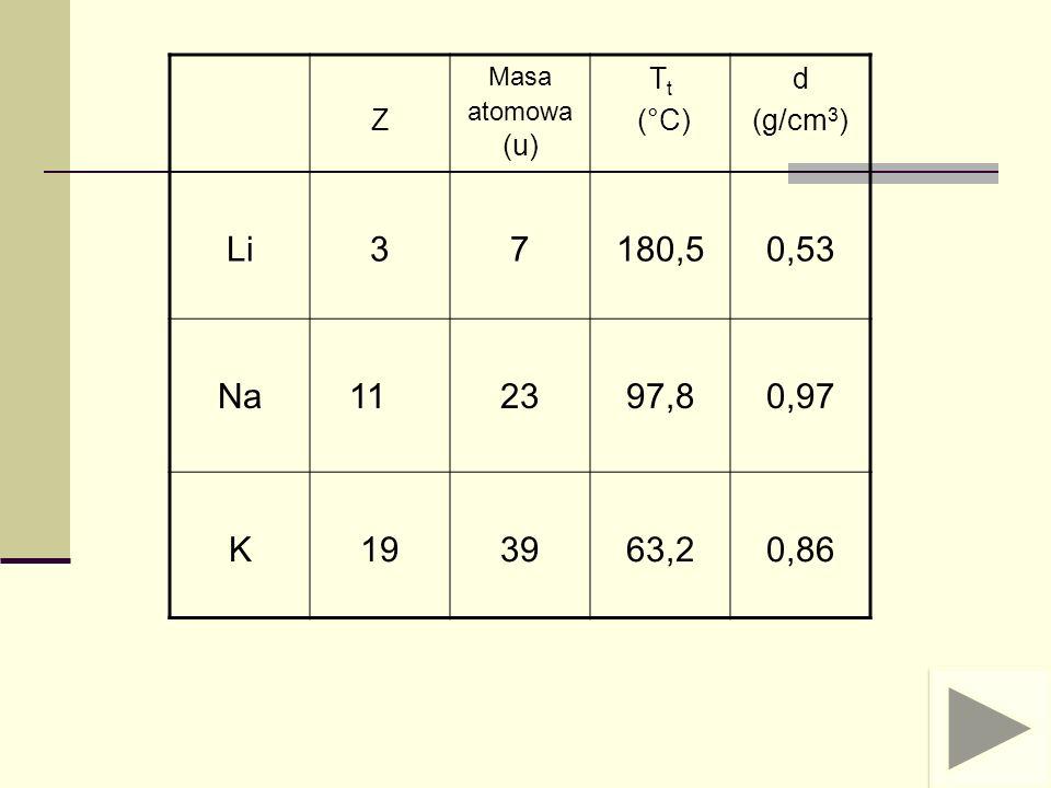 Z Masa atomowa (u) Tt (°C) d (g/cm3) Li 3 7 180,5 0,53 Na 11 23 97,8 0,97 K 19 39 63,2 0,86