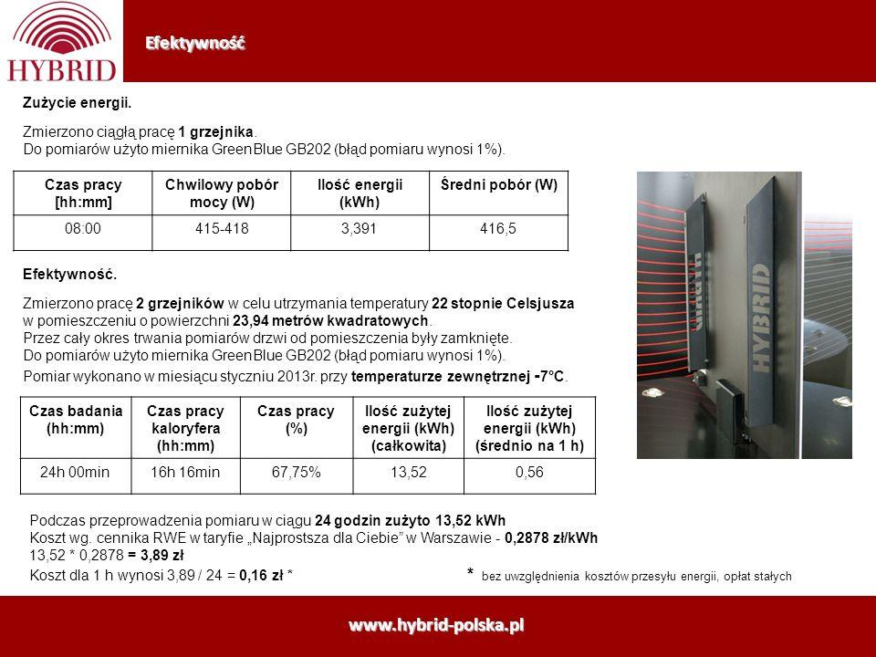 Efektywność www.hybrid-polska.pl Zużycie energii.