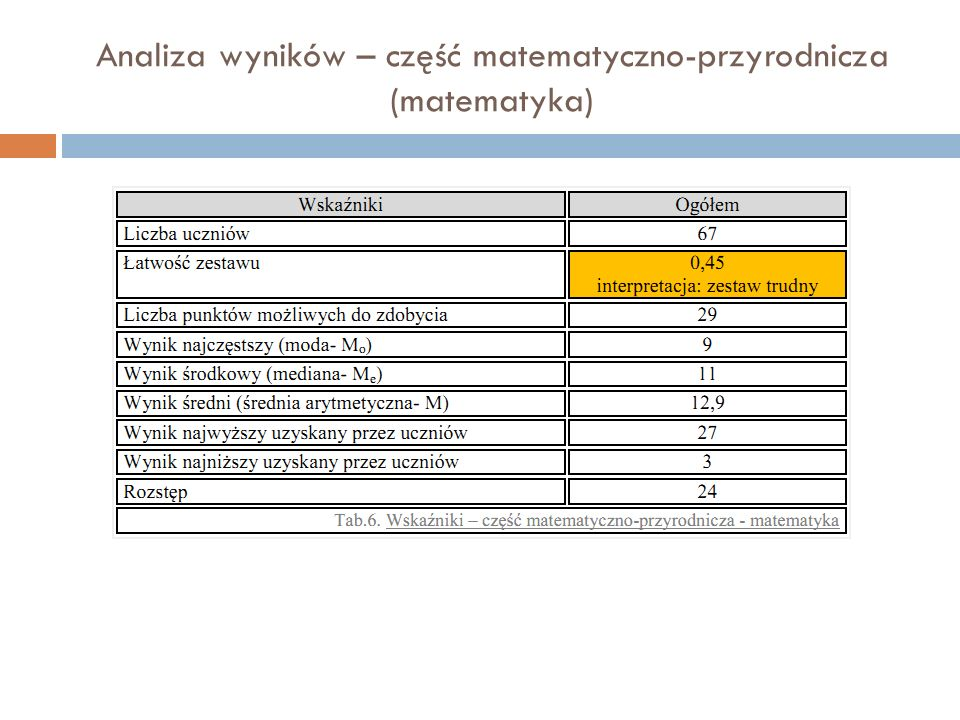 Analiza wyników – część matematyczno-przyrodnicza (matematyka)