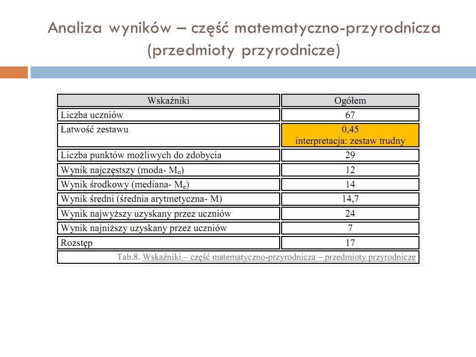 Analiza wyników – część matematyczno-przyrodnicza (przedmioty przyrodnicze)