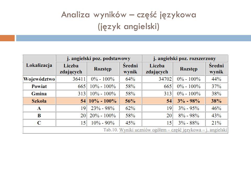 Analiza wyników – część językowa (język angielski)