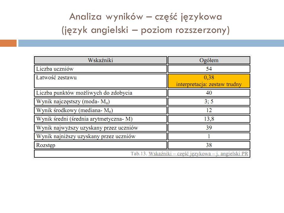 Analiza wyników – część językowa (język angielski – poziom rozszerzony)