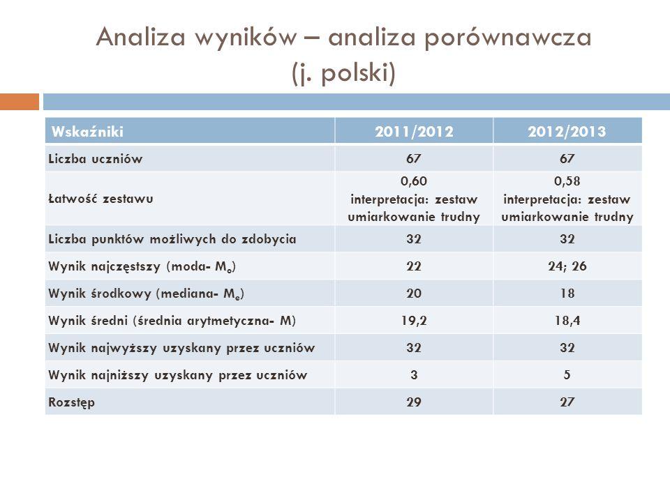 Analiza wyników – analiza porównawcza (j. polski)