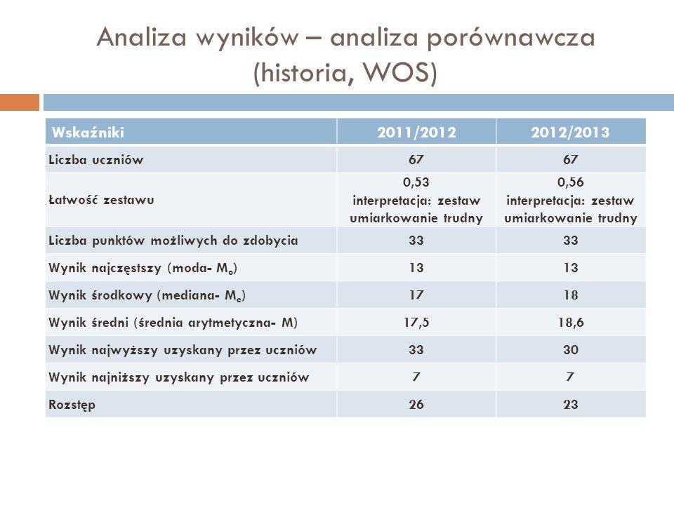 Analiza wyników – analiza porównawcza (historia, WOS)
