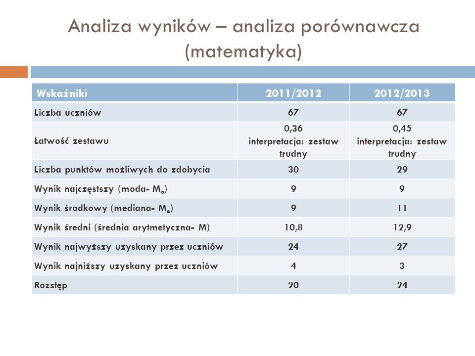 Analiza wyników – analiza porównawcza (matematyka)