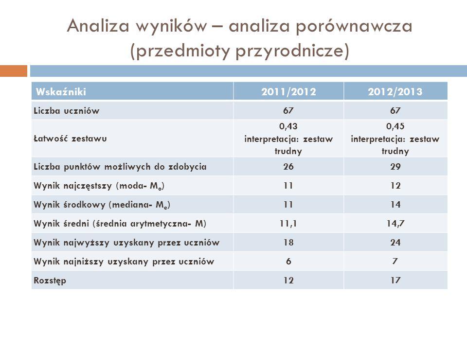 Analiza wyników – analiza porównawcza (przedmioty przyrodnicze)
