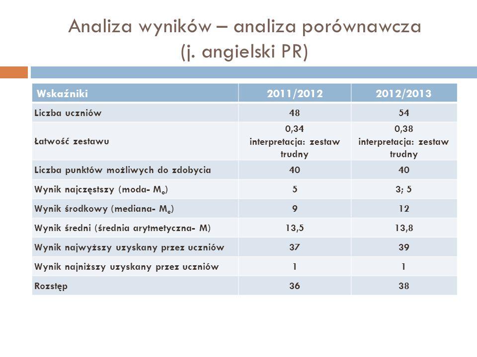 Analiza wyników – analiza porównawcza (j. angielski PR)