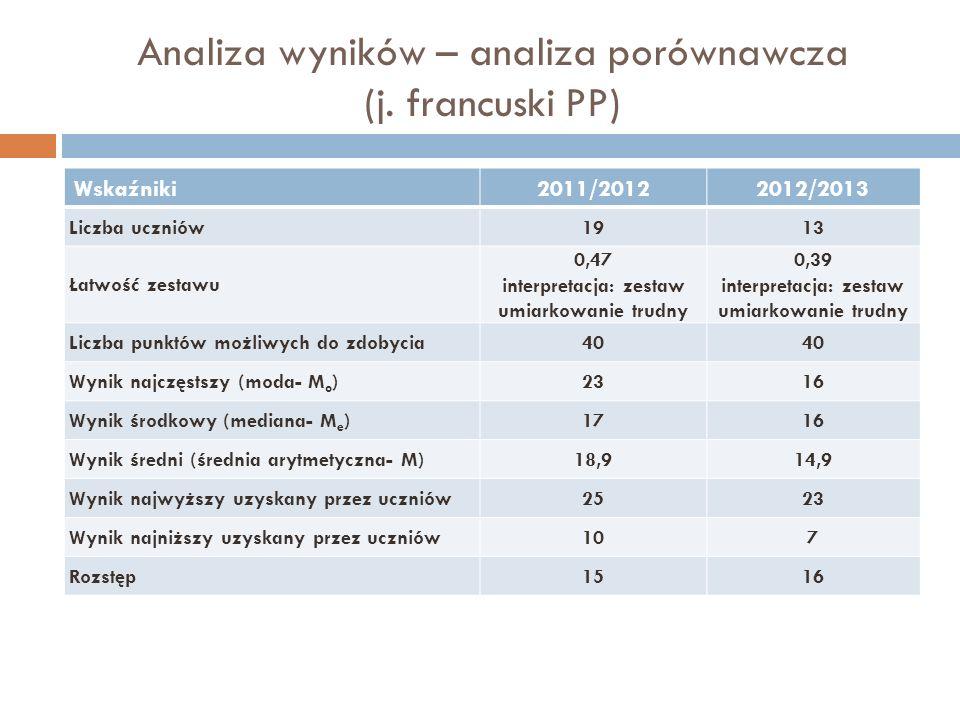 Analiza wyników – analiza porównawcza (j. francuski PP)