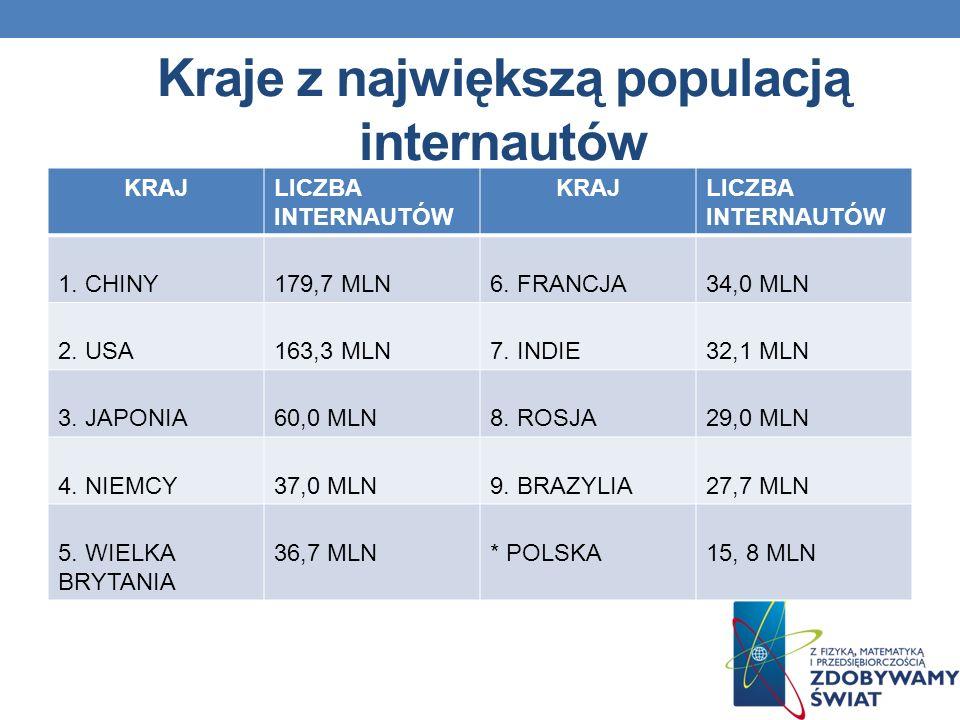 Kraje z największą populacją internautów