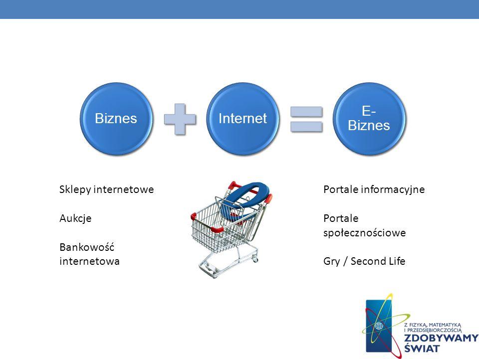 Bankowość internetowa Portale informacyjne Portale społecznościowe