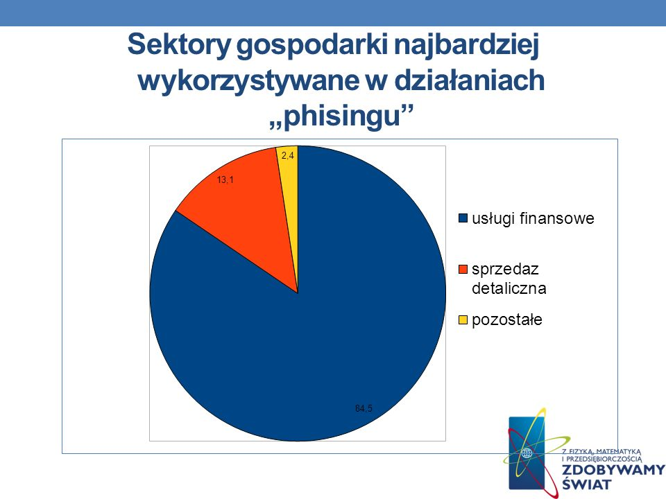 """Sektory gospodarki najbardziej wykorzystywane w działaniach """"phisingu"""
