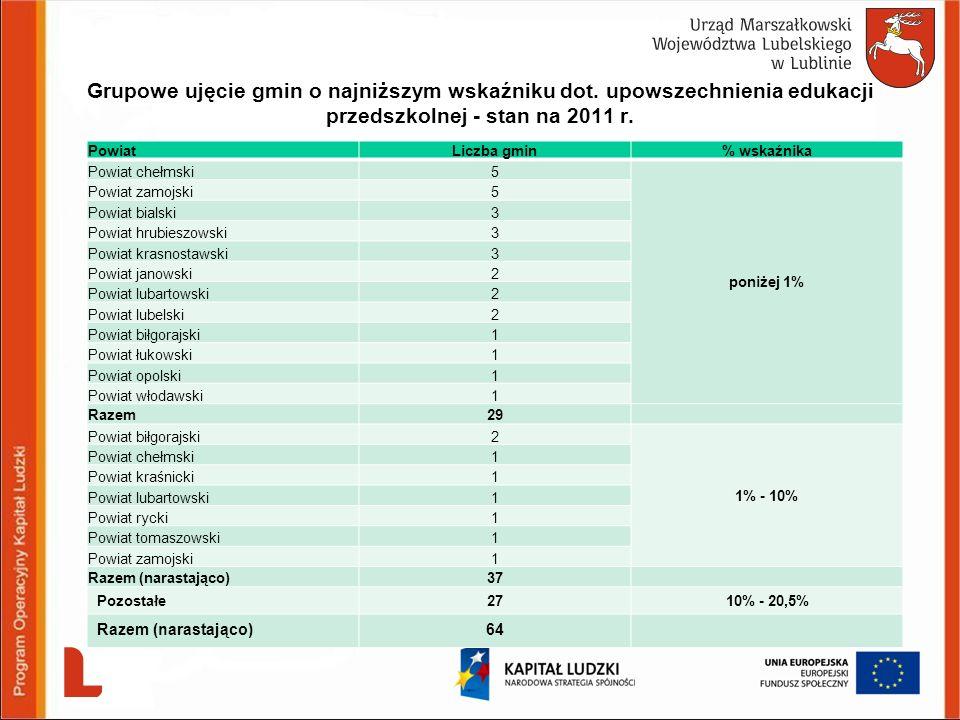 Grupowe ujęcie gmin o najniższym wskaźniku dot