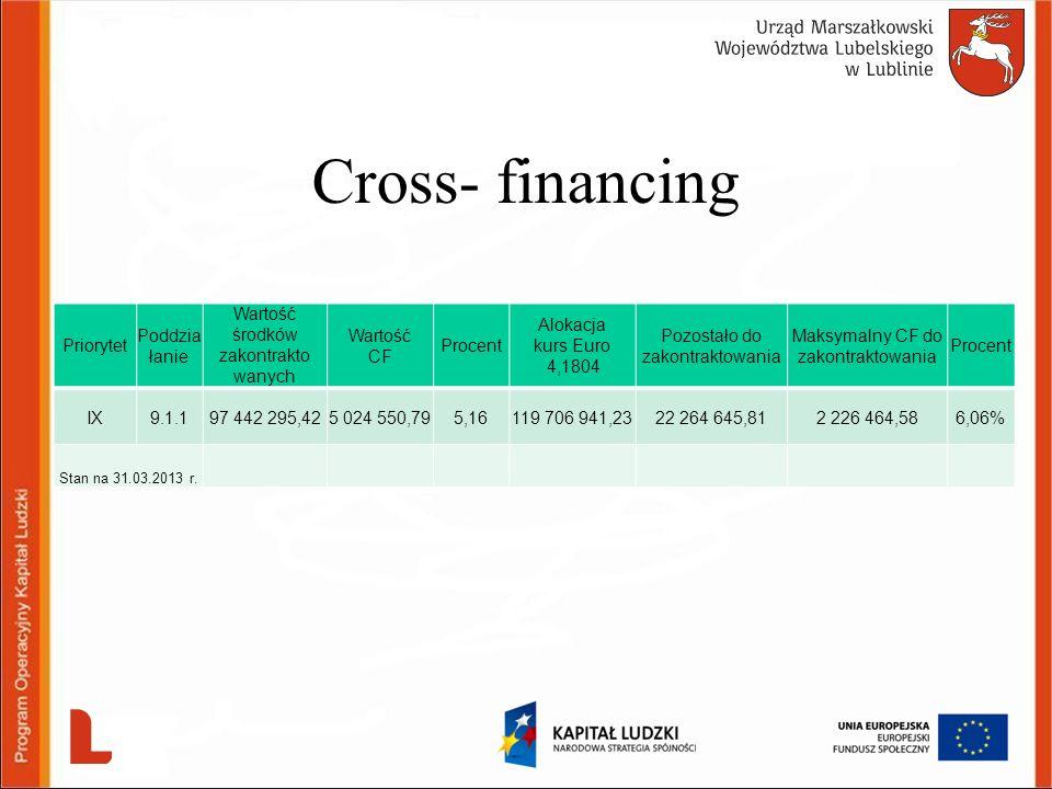 Cross- financing Priorytet Poddziałanie Wartość środków zakontrakto