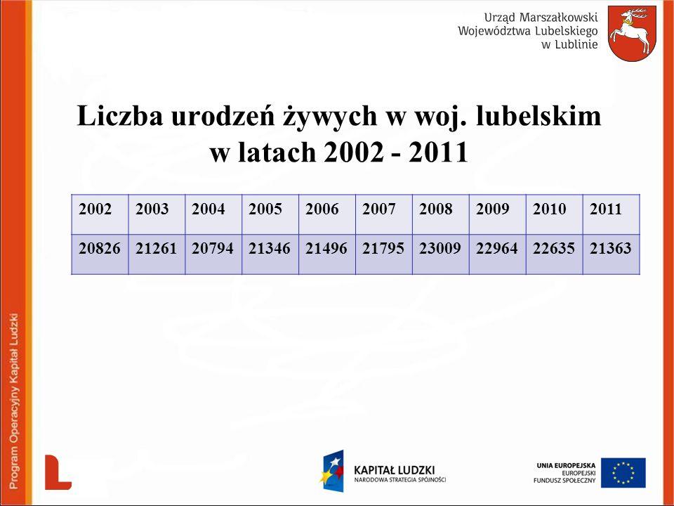 Liczba urodzeń żywych w woj. lubelskim w latach 2002 - 2011