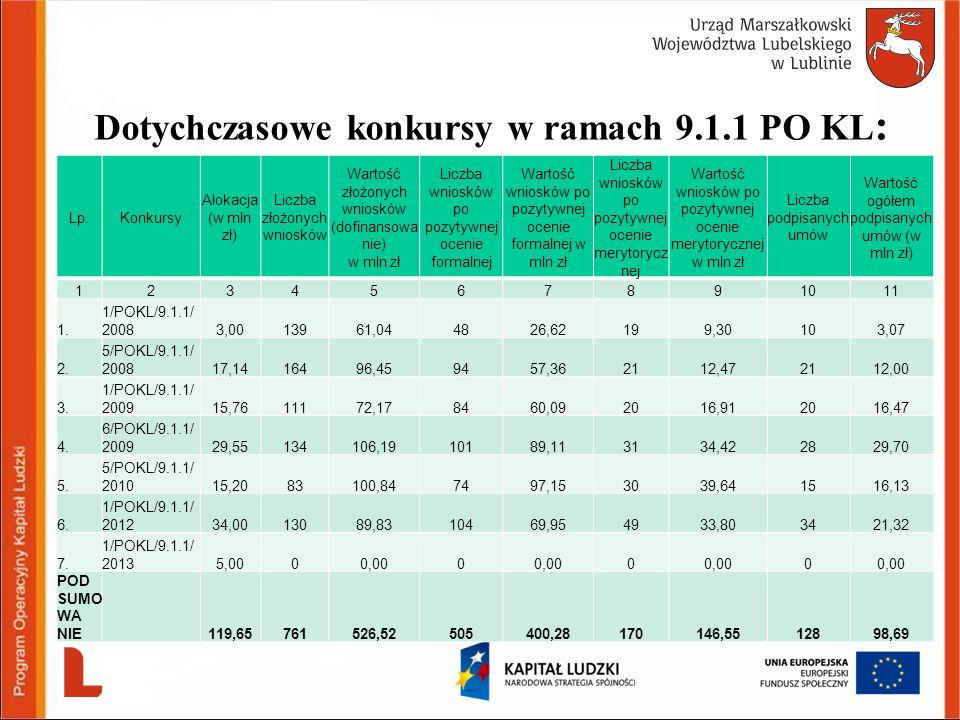 Dotychczasowe konkursy w ramach 9.1.1 PO KL:
