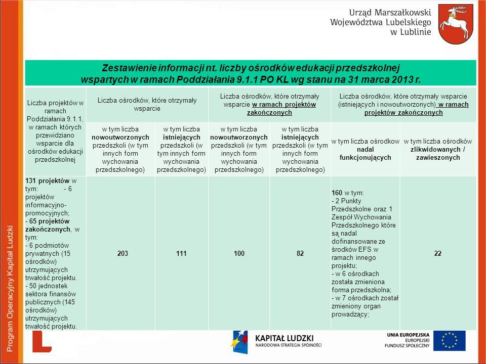 Zestawienie informacji nt. liczby ośrodków edukacji przedszkolnej