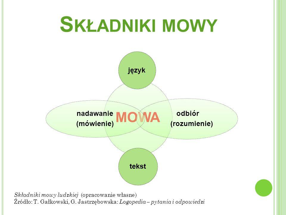 Składniki mowy język (rozumienie) tekst nadawanie (mówienie) odbiór