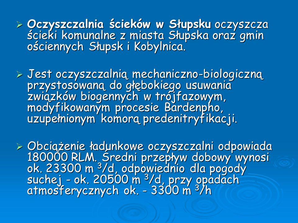 Oczyszczalnia ścieków w Słupsku oczyszcza ścieki komunalne z miasta Słupska oraz gmin ościennych Słupsk i Kobylnica.