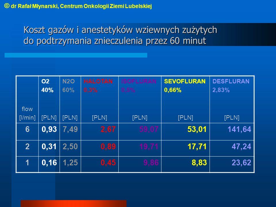 © dr Rafał Młynarski, Centrum Onkologii Ziemi Lubelskiej