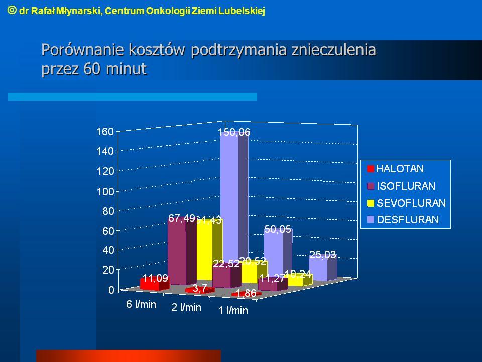 Porównanie kosztów podtrzymania znieczulenia przez 60 minut