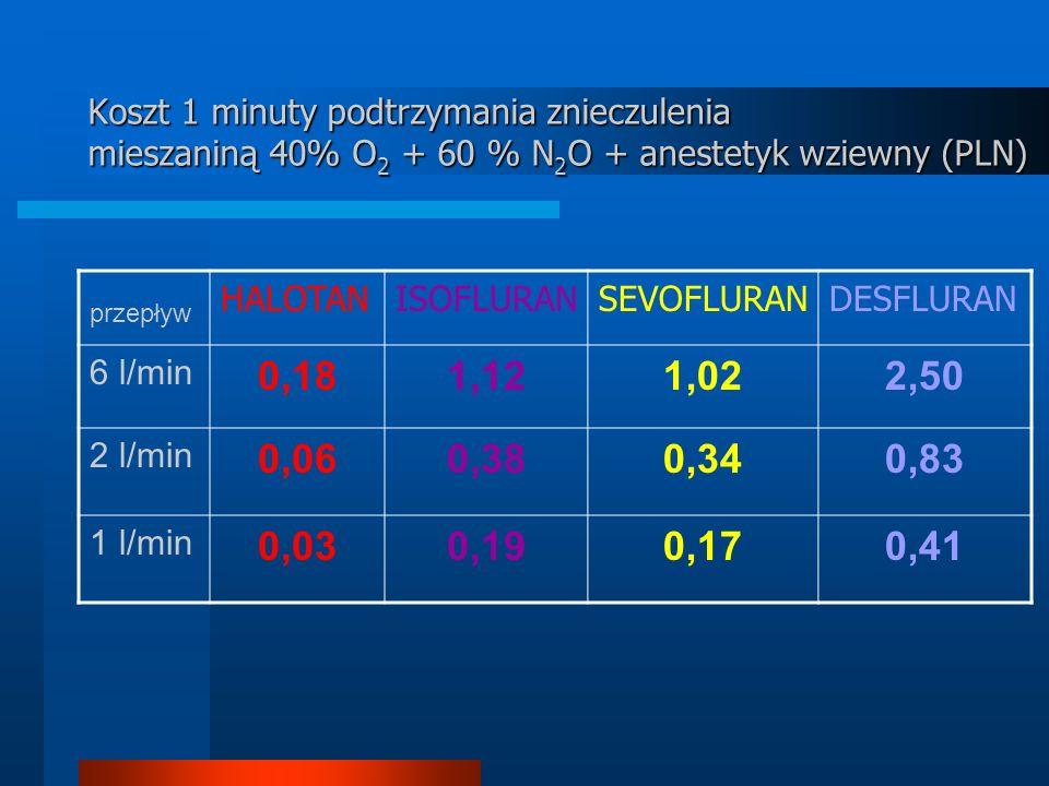 Koszt 1 minuty podtrzymania znieczulenia mieszaniną 40% O2 + 60 % N2O + anestetyk wziewny (PLN)