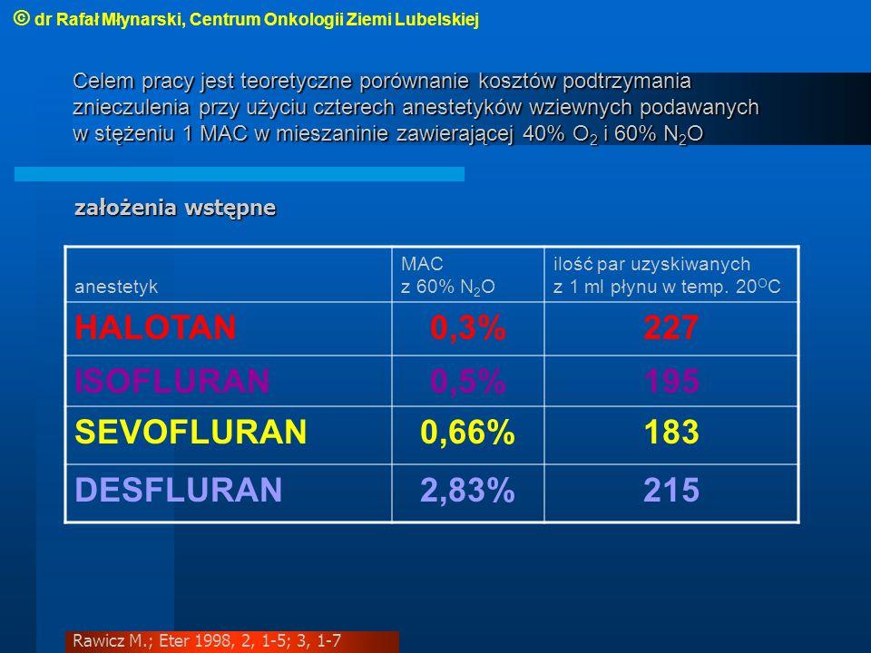 HALOTAN 0,3% 227 ISOFLURAN 0,5% 195 SEVOFLURAN 0,66% 183 DESFLURAN
