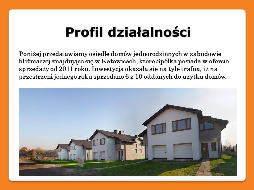 Profil działalności