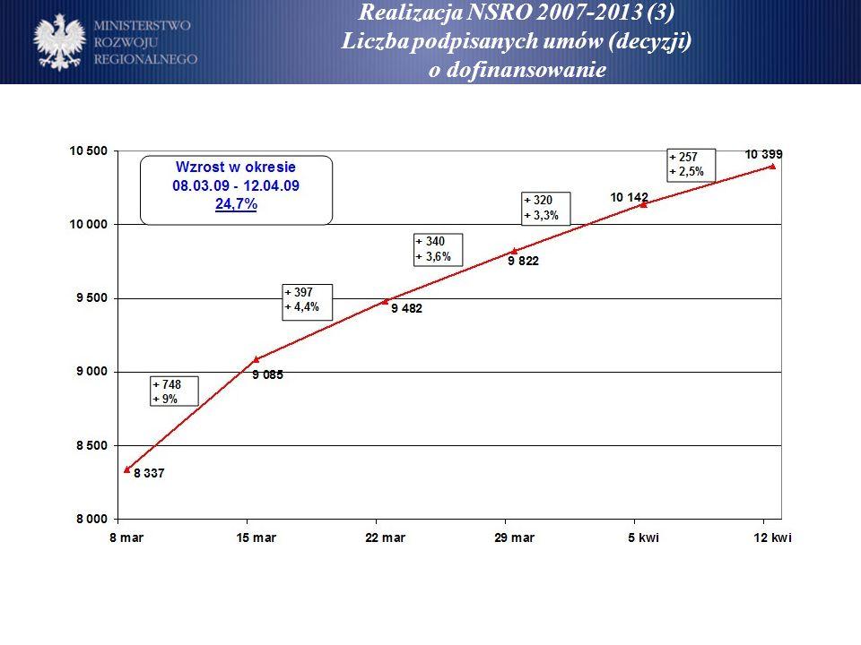 Realizacja NSRO 2007-2013 (3) Liczba podpisanych umów (decyzji) o dofinansowanie