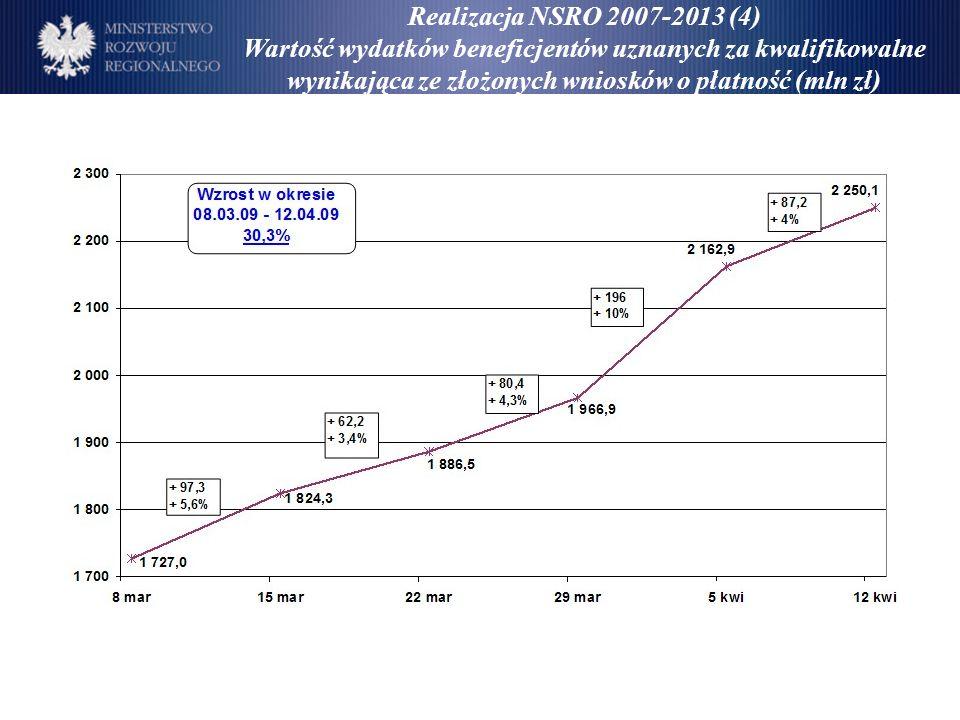 Realizacja NSRO 2007-2013 (4) Wartość wydatków beneficjentów uznanych za kwalifikowalne wynikająca ze złożonych wniosków o płatność (mln zł)