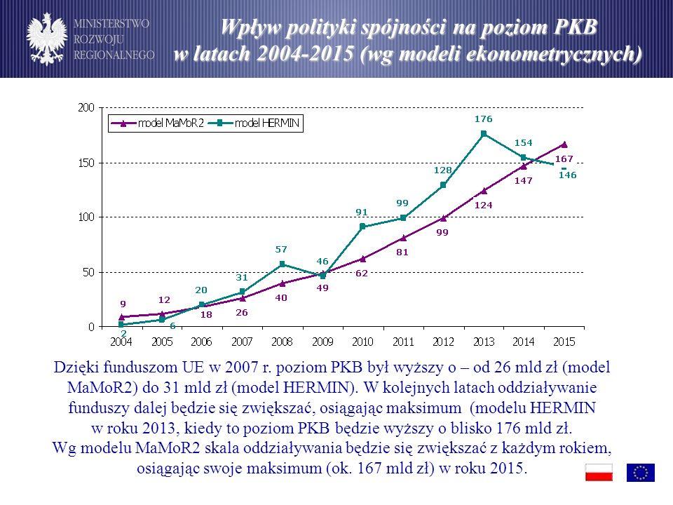 Wpływ polityki spójności na poziom PKB w latach 2004-2015 (wg modeli ekonometrycznych)