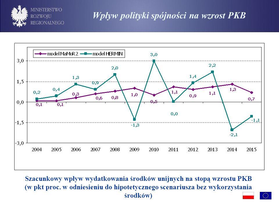 Wpływ polityki spójności na wzrost PKB