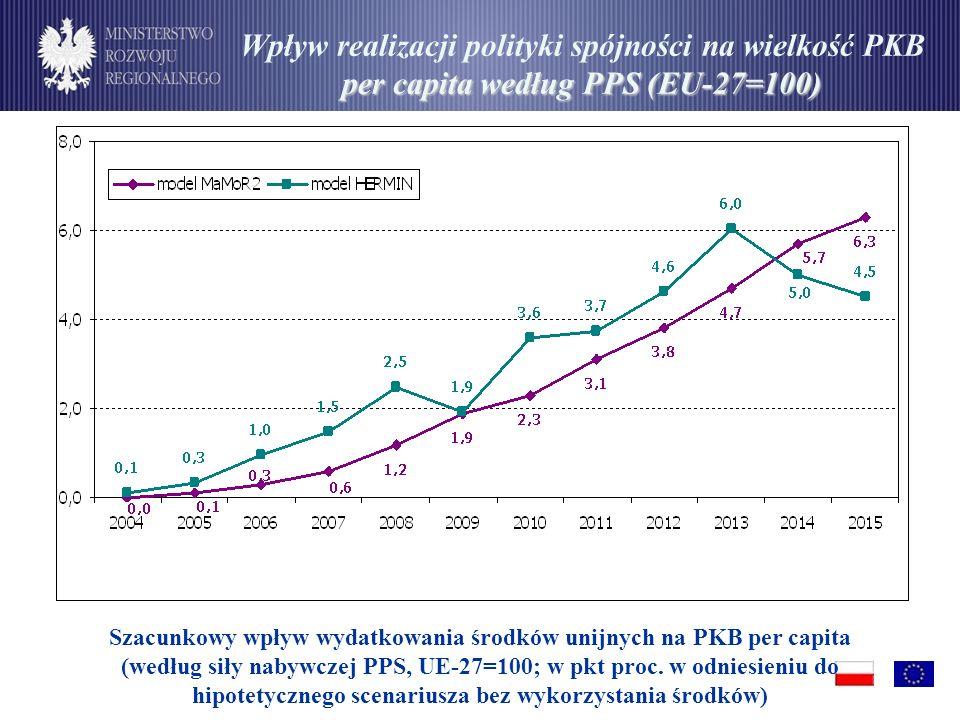 Szacunkowy wpływ wydatkowania środków unijnych na PKB per capita